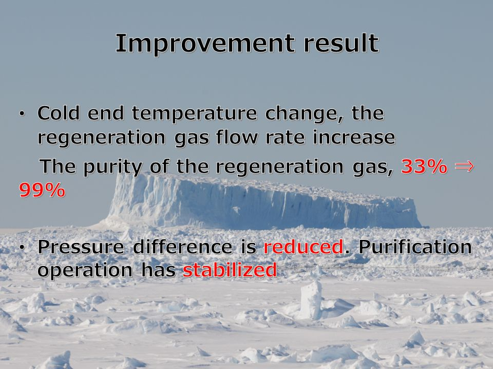 Improvement result The purity of the regeneration gas, 33% ⇒ 99%