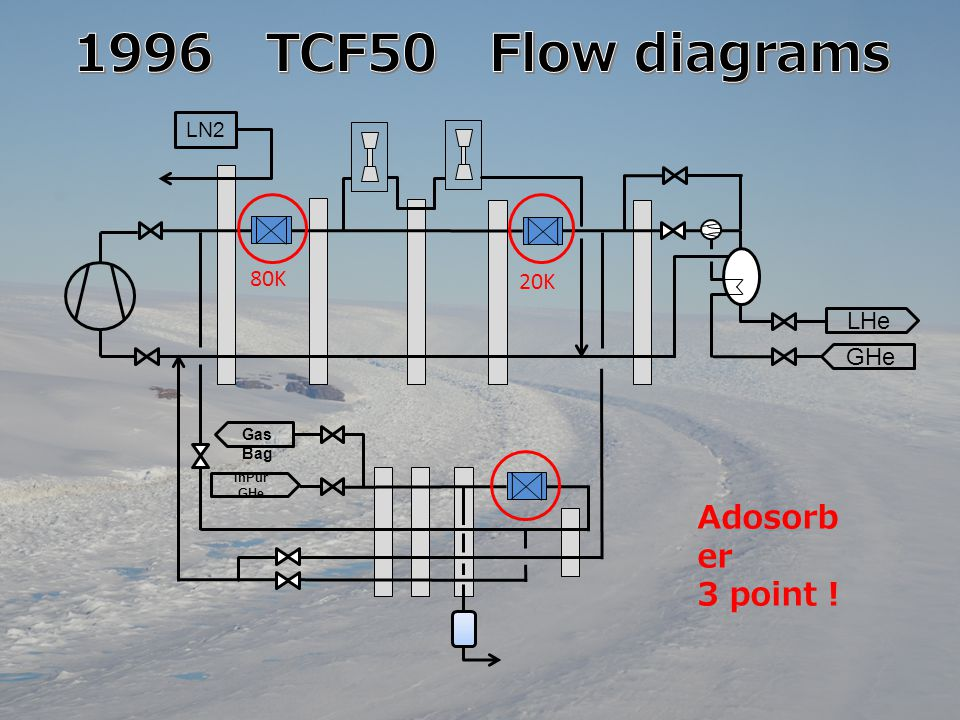 1996 TCF50 Flow diagrams Adosorber 3 point ! 80K 20K LHe GHe LN2