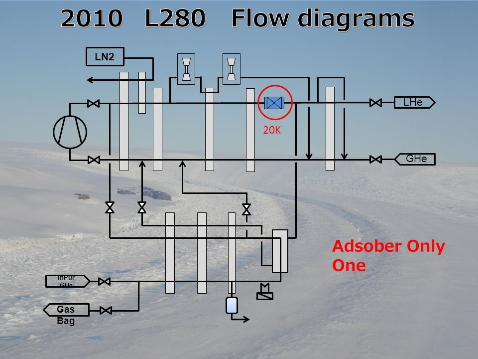 2010 L280 Flow diagrams Adsober Only One 20K LN2 LHe GHe Gas Bag