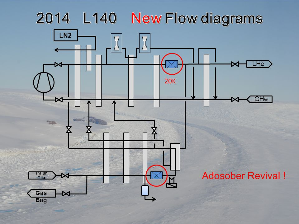 2014 L140 New Flow diagrams Adosober Revival ! 20K LN2 LHe GHe Gas Bag