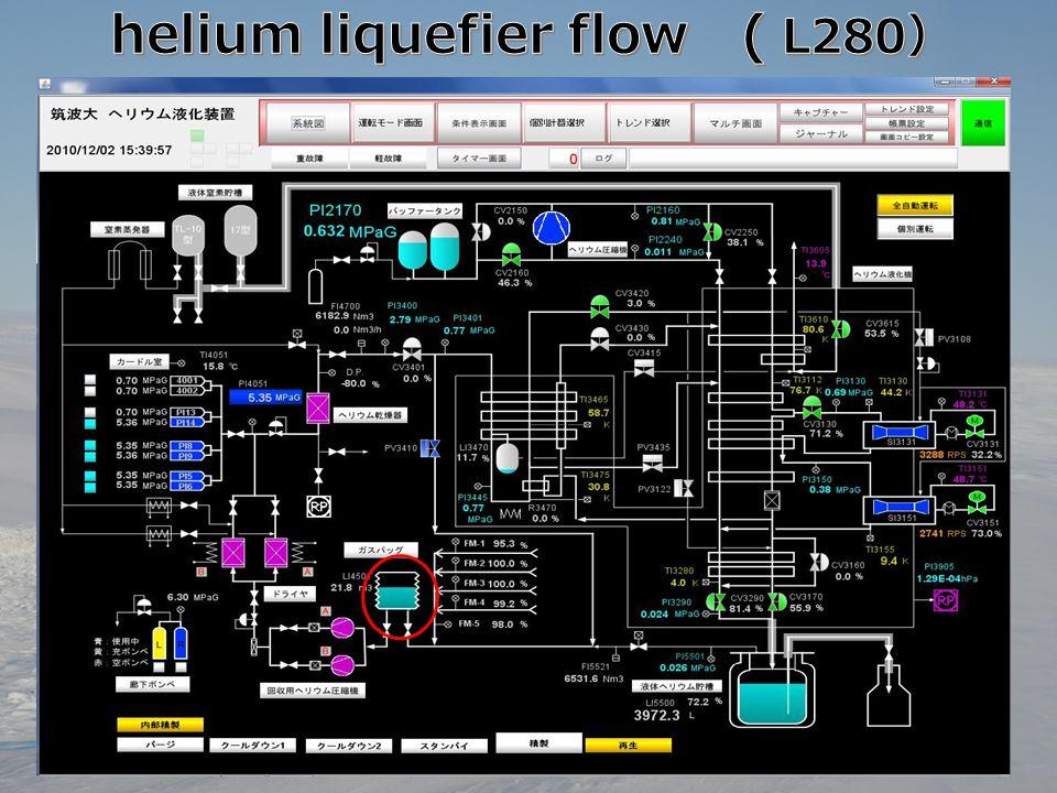 helium liquefier flow ( L280)