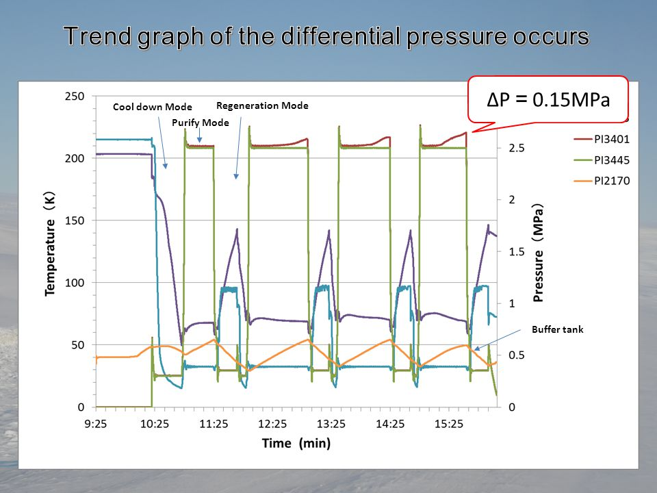 Trend graph of the differential pressure occurs