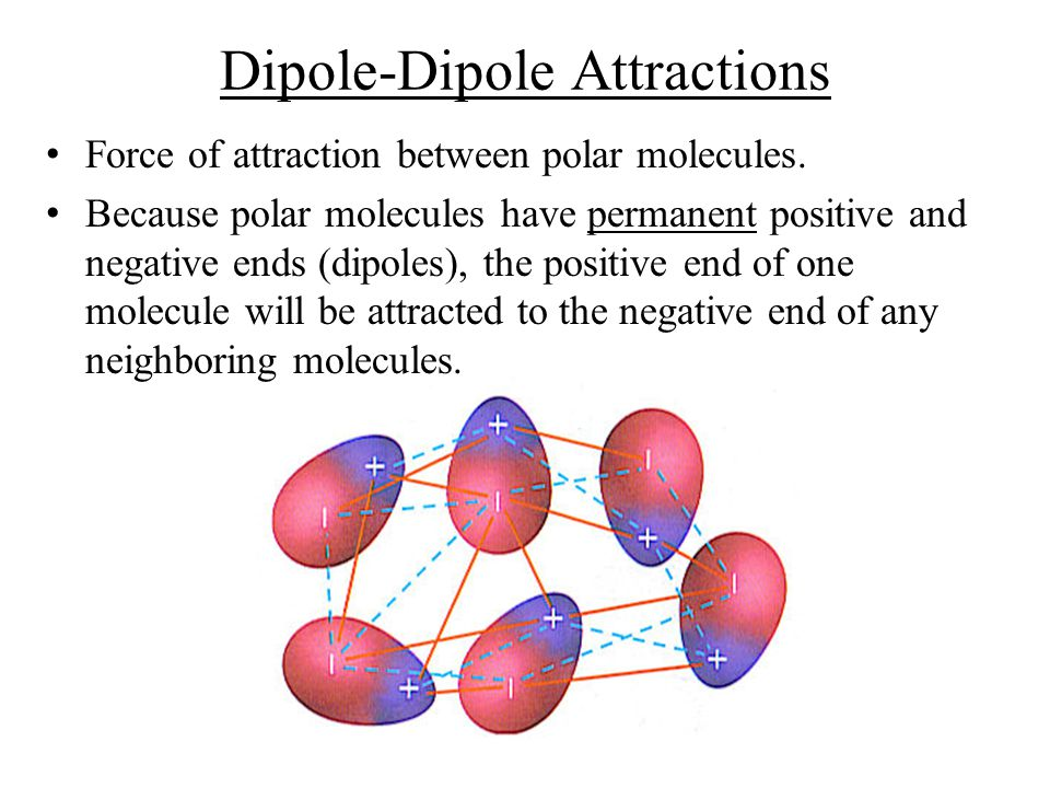 Dipole-Dipole Attractions