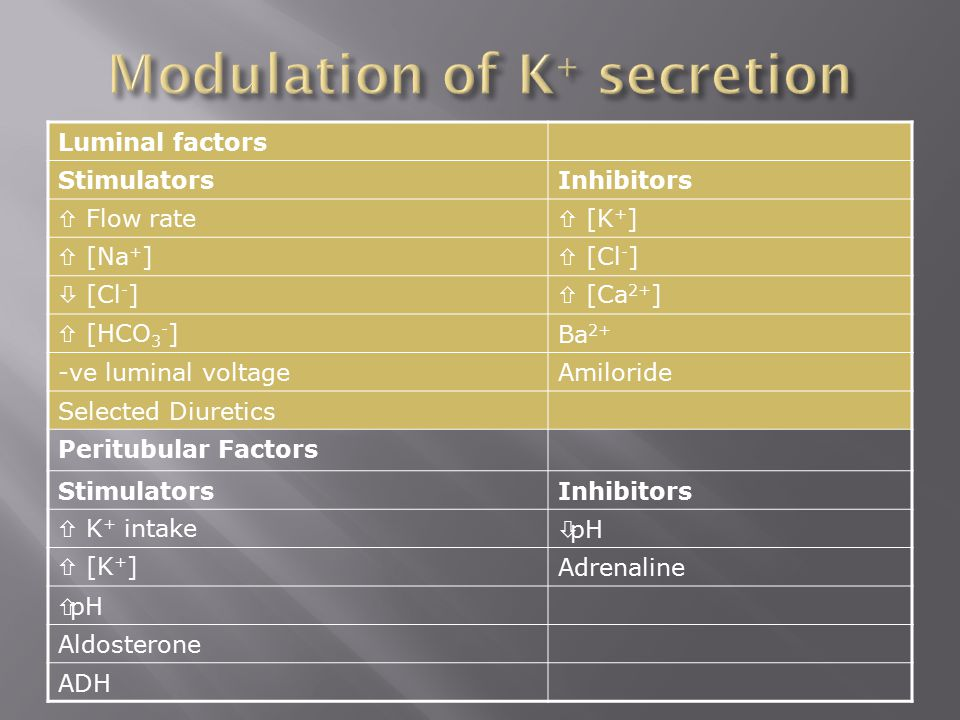 Modulation of K+ secretion