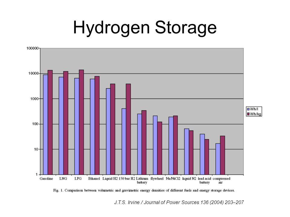 Hydrogen Storage J.T.S. Irvine / Journal of Power Sources 136 (2004) 203–207