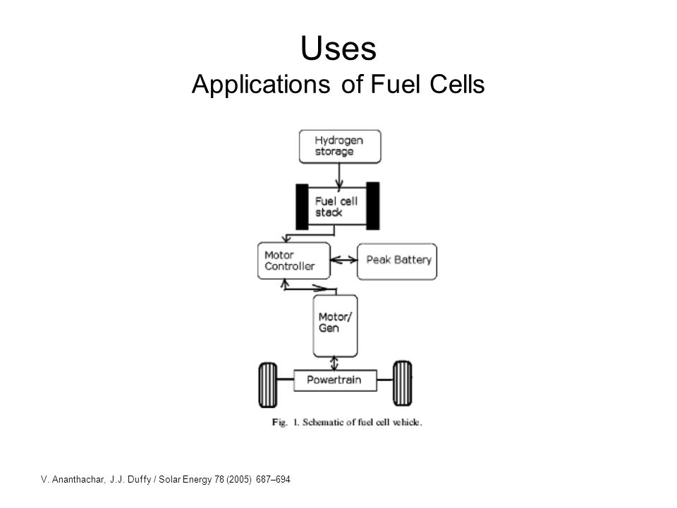 Uses Applications of Fuel Cells