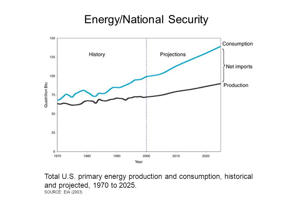 Energy/National Security