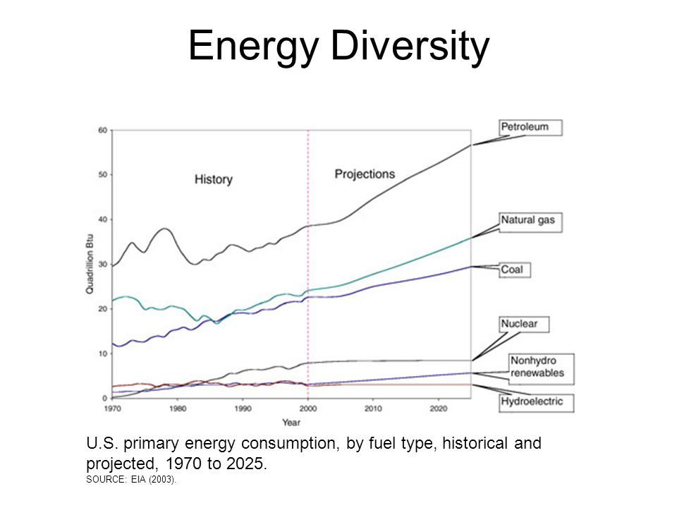 Energy Diversity U.S. primary energy consumption, by fuel type, historical and projected, 1970 to 2025.