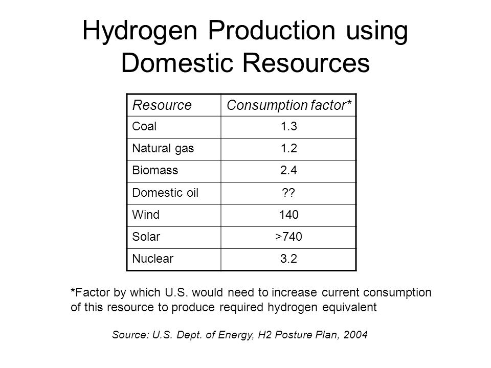 Hydrogen Production using Domestic Resources
