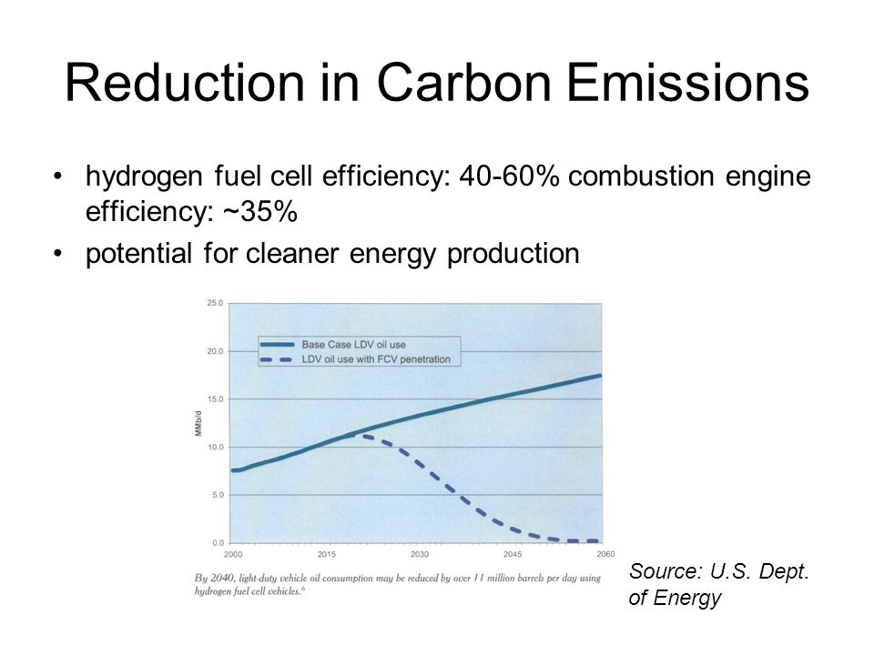 Reduction in Carbon Emissions