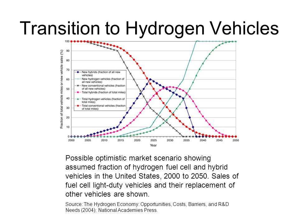 Transition to Hydrogen Vehicles