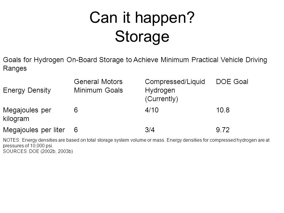 Can it happen Storage Goals for Hydrogen On-Board Storage to Achieve Minimum Practical Vehicle Driving Ranges.
