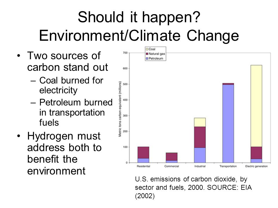 Should it happen Environment/Climate Change