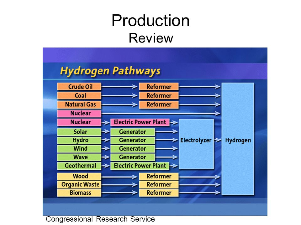 Production Review Congressional Research Service