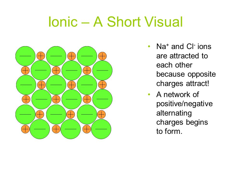 Ionic – A Short Visual Na+ and Cl- ions are attracted to each other because opposite charges attract!