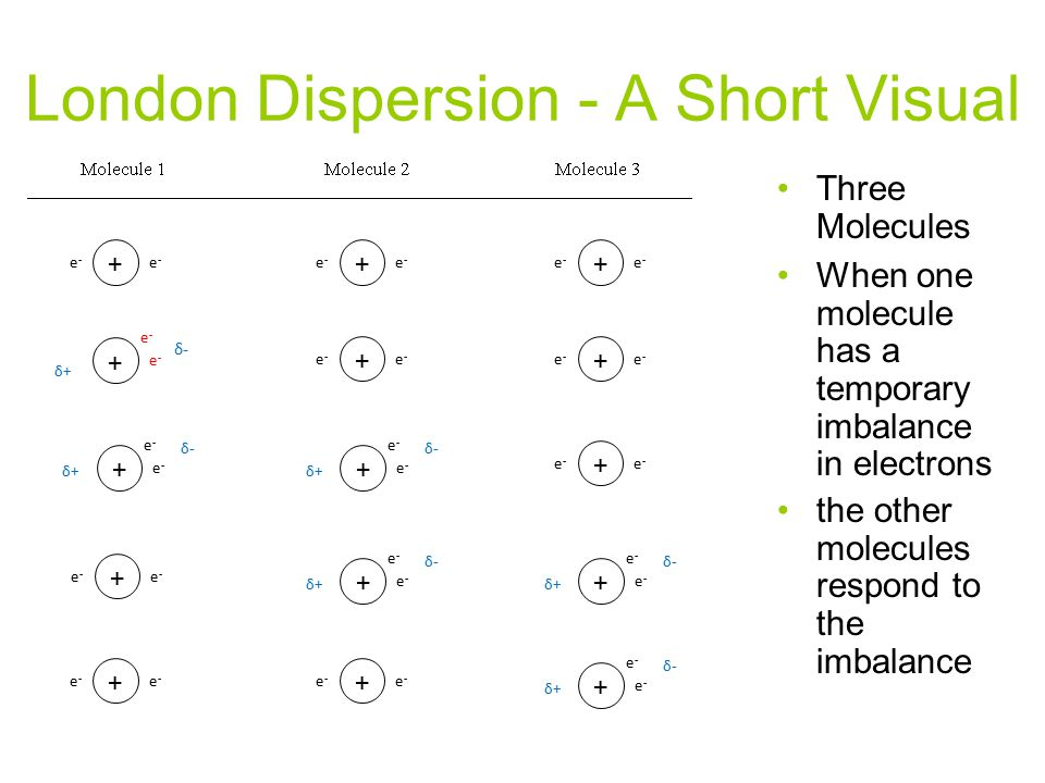 London Dispersion - A Short Visual