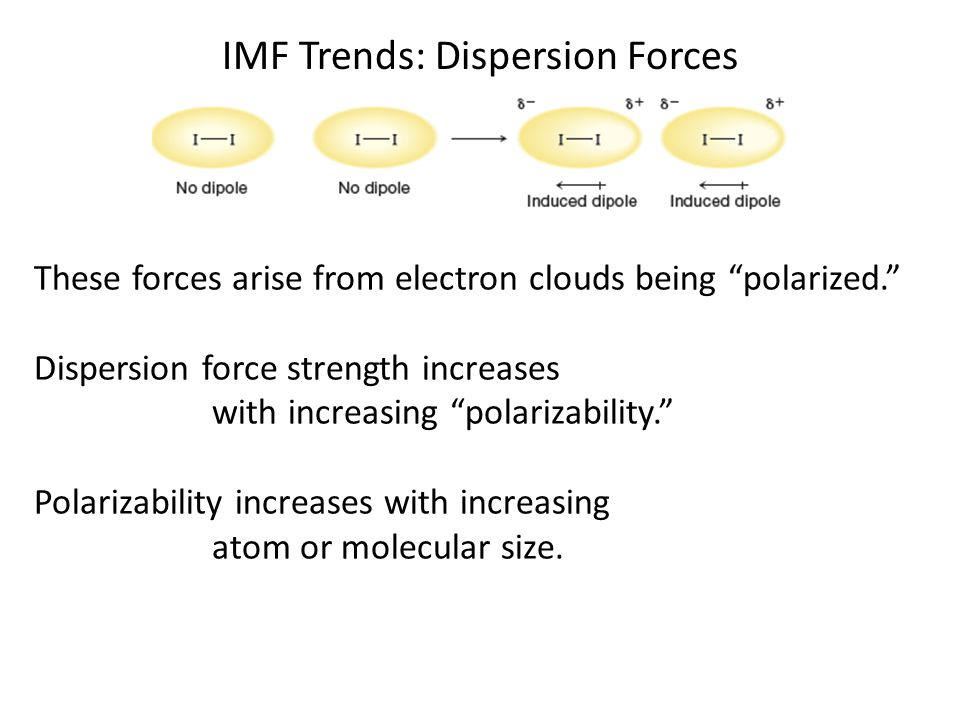 IMF Trends: Dispersion Forces