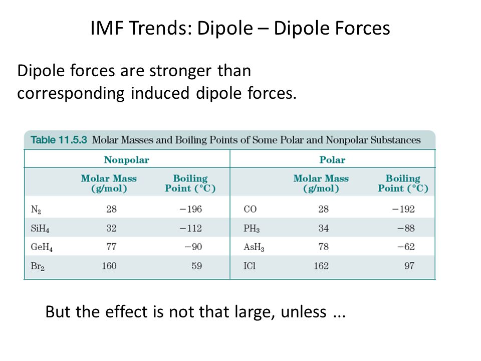 IMF Trends: Dipole – Dipole Forces