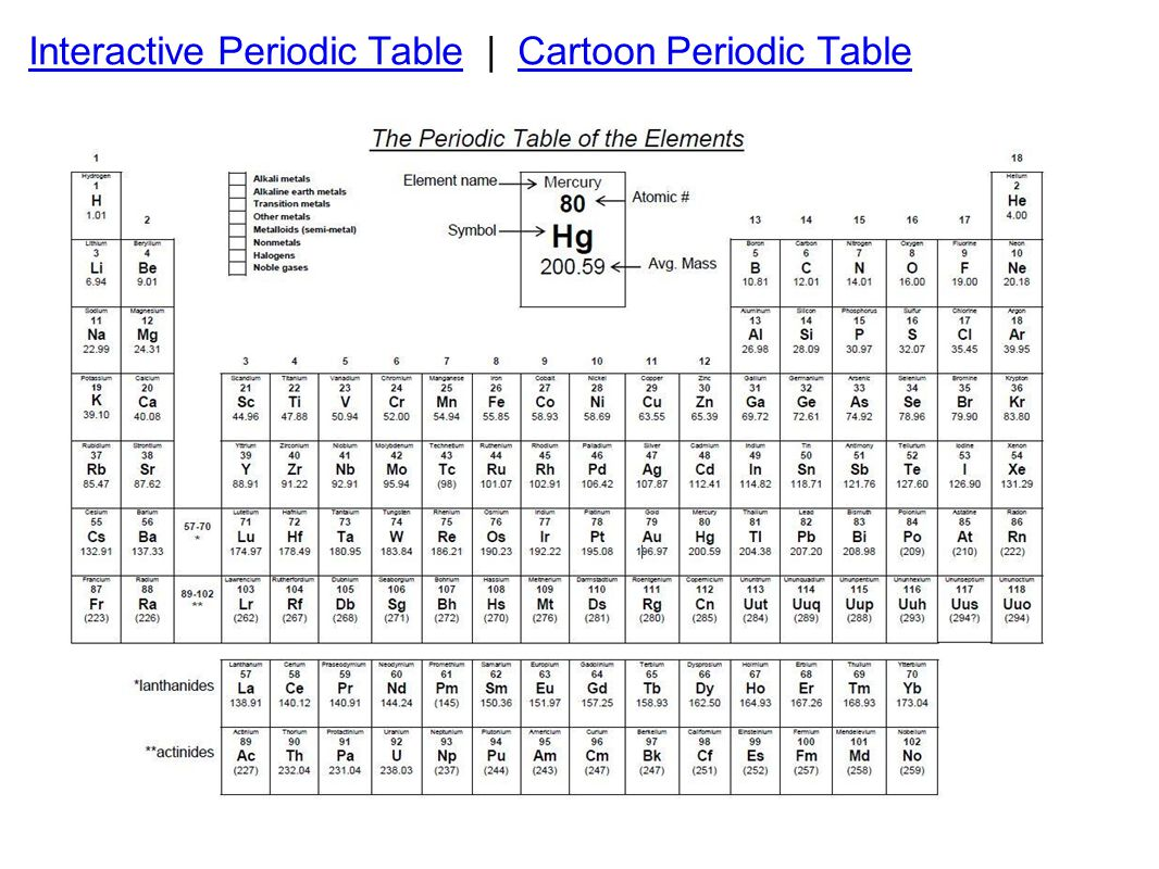 Interactive Periodic Table | Cartoon Periodic Table