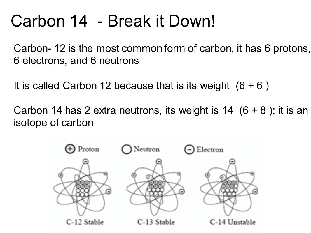 Carbon 14 - Break it Down! Carbon- 12 is the most common form of carbon, it has 6 protons, 6 electrons, and 6 neutrons.