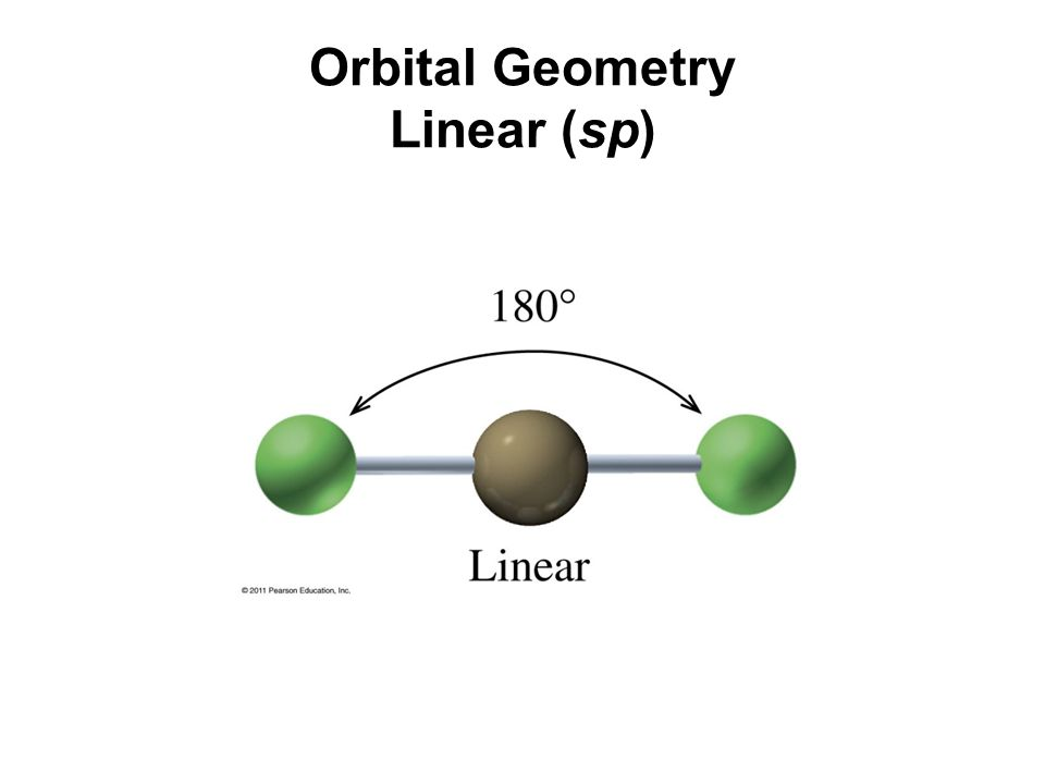 Orbital Geometry Linear (sp)