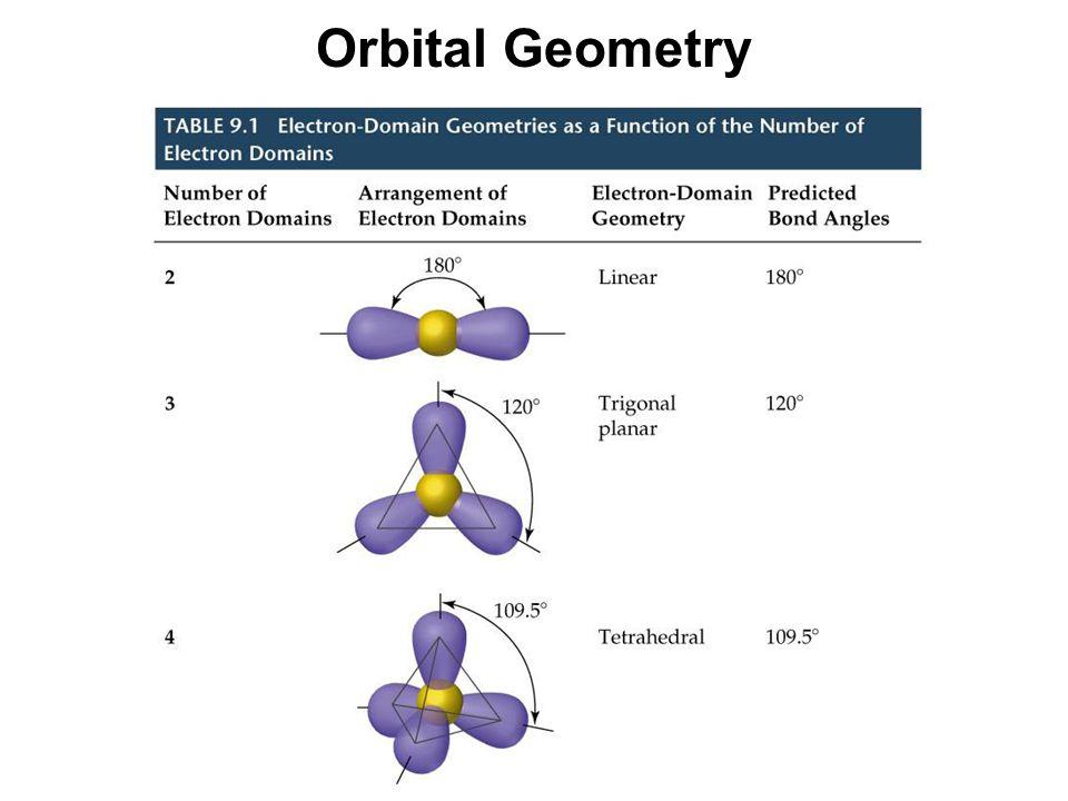 Orbital Geometry