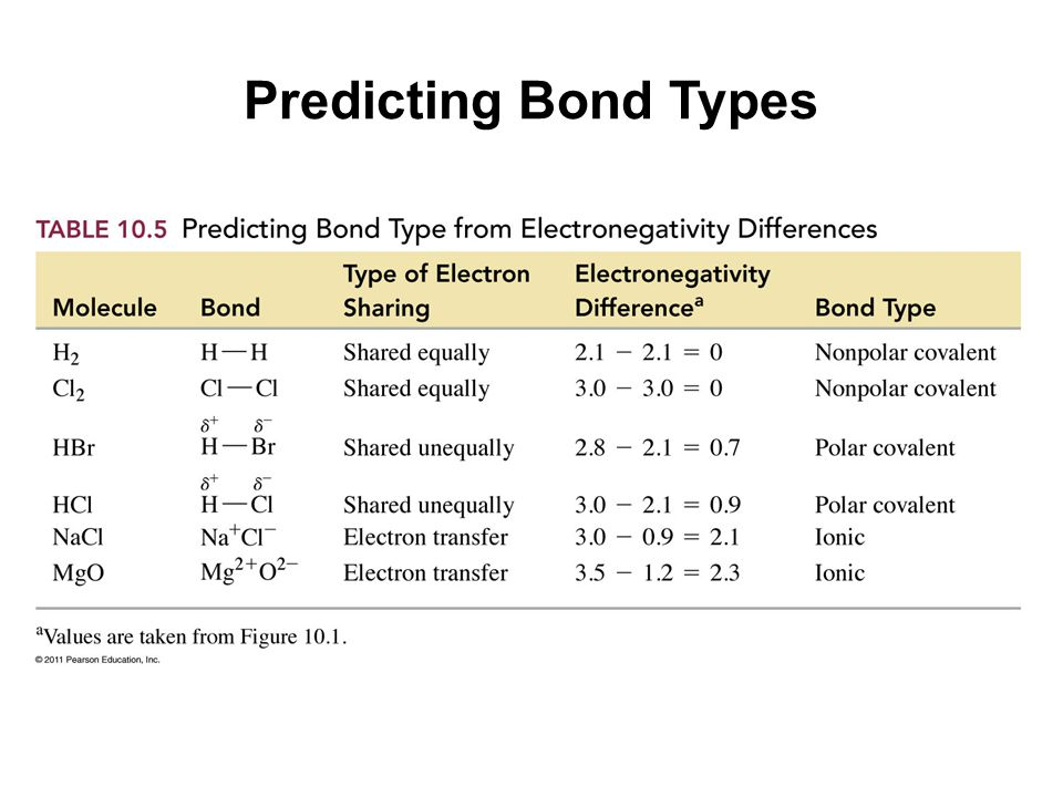 Predicting Bond Types