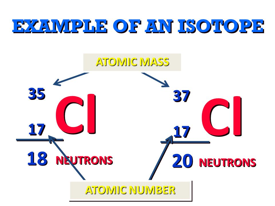 Cl Cl 18 20 EXAMPLE OF AN ISOTOPE 35 37 17 17 ATOMIC MASS NEUTRONS