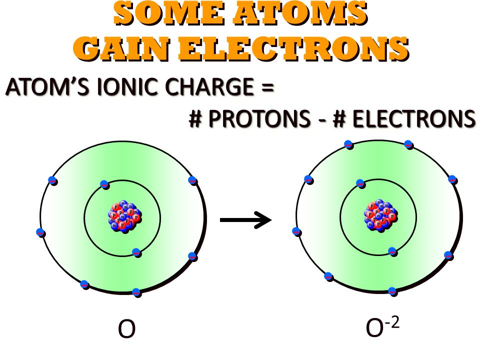 SOME ATOMS GAIN ELECTRONS