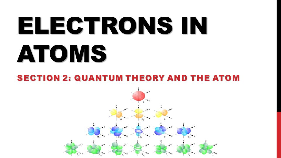 Section 2: Quantum Theory and the Atom