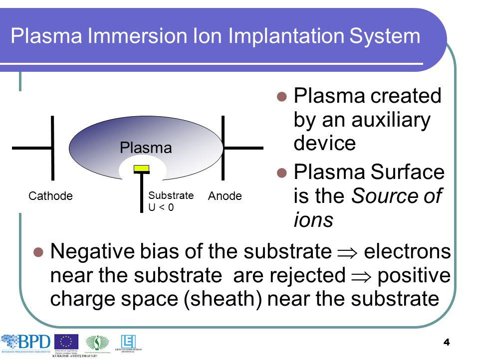 Plasma Immersion Ion Implantation System