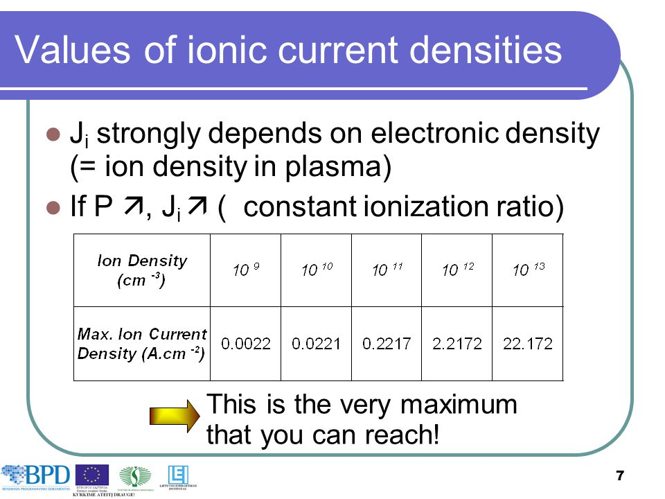 Values of ionic current densities