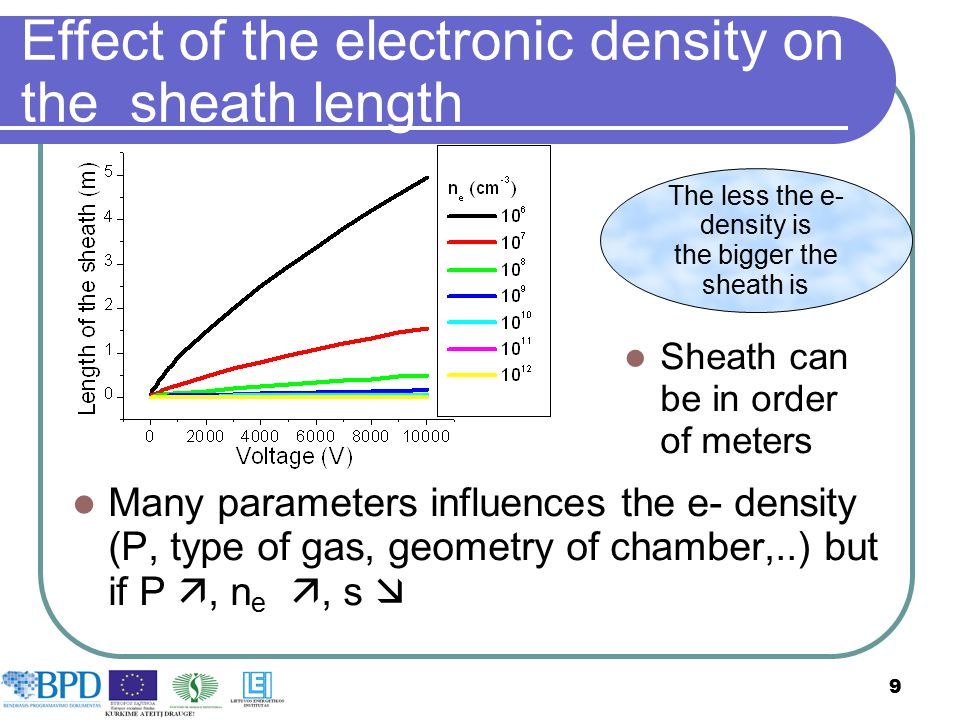 Effect of the electronic density on the sheath length