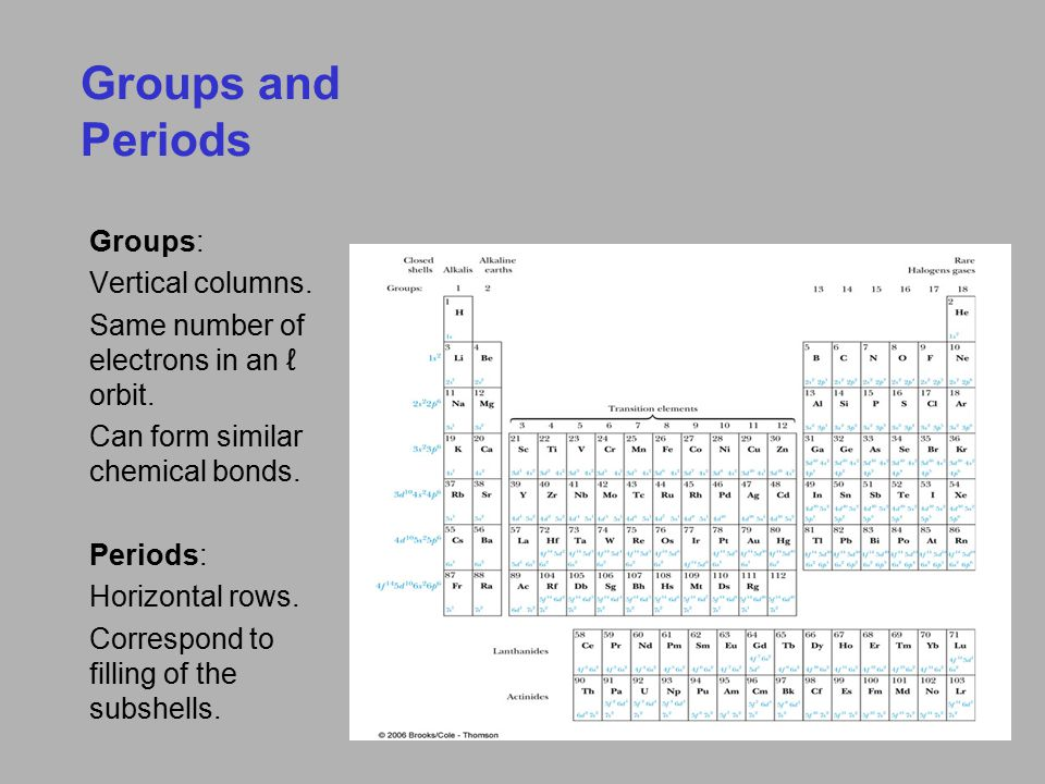 Groups and Periods