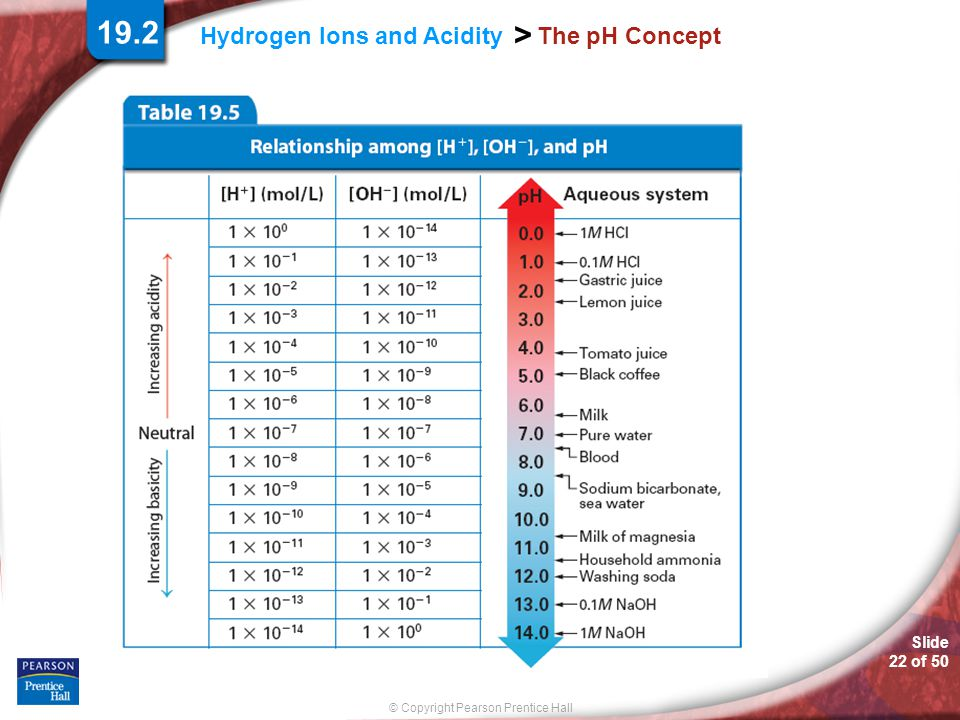 19.2 The pH Concept