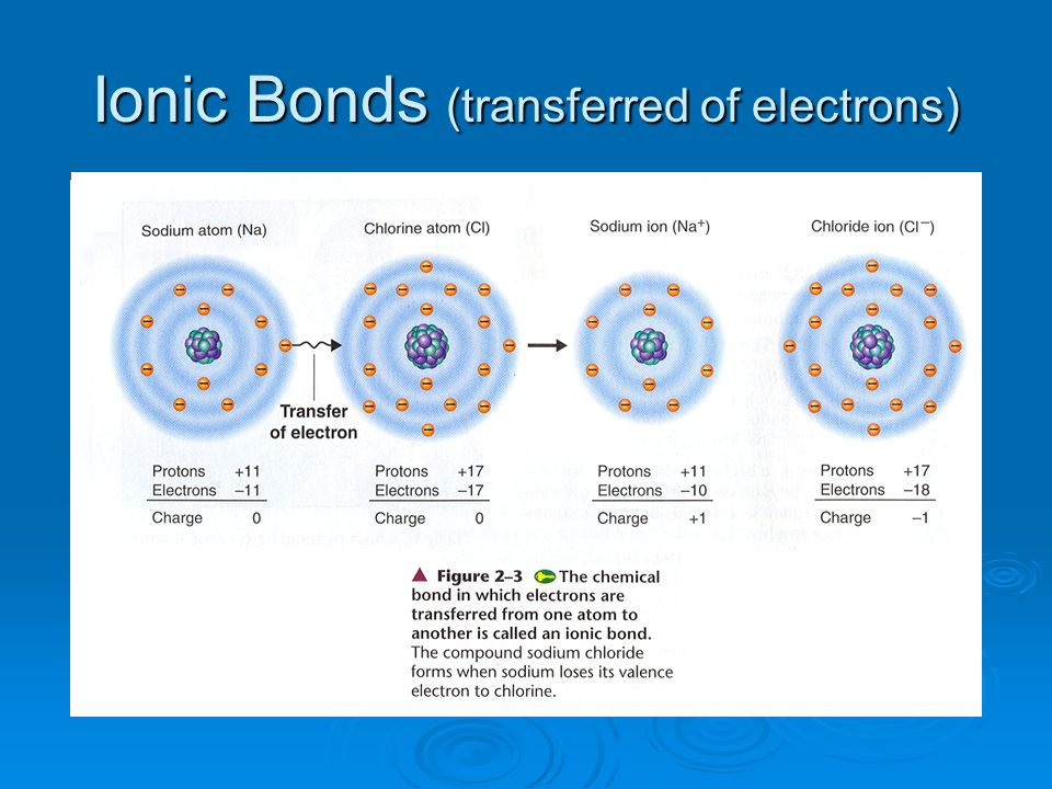 Ionic Bonds (transferred of electrons)