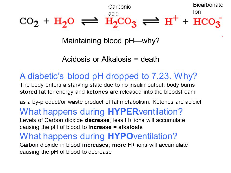 A diabetic's blood pH dropped to 7.23. Why