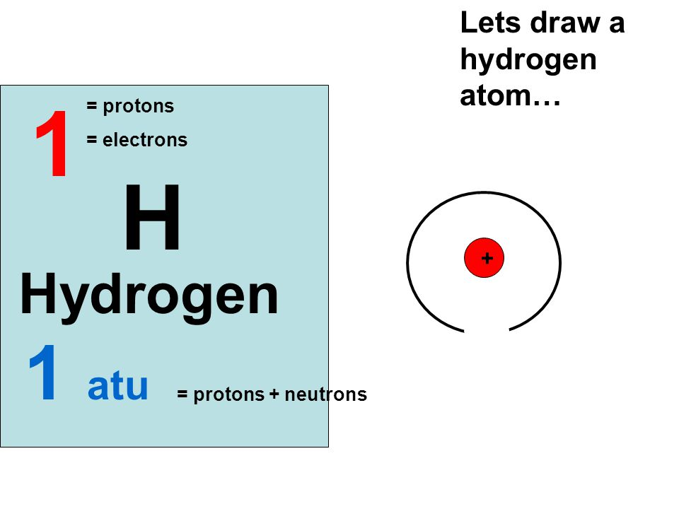 1 H 1 atu Hydrogen Lets draw a hydrogen atom… + = protons = electrons