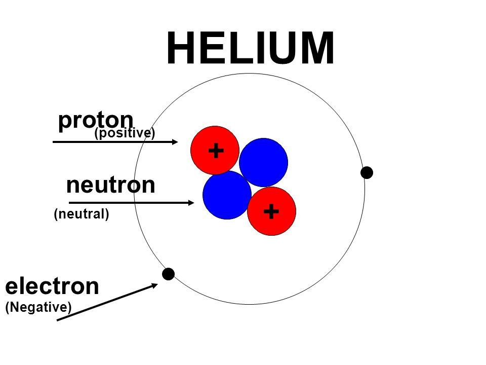 HELIUM proton (positive) + neutron + (neutral) electron (Negative)