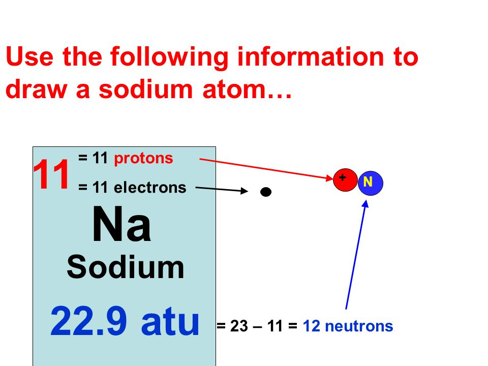 Use the following information to draw a sodium atom…