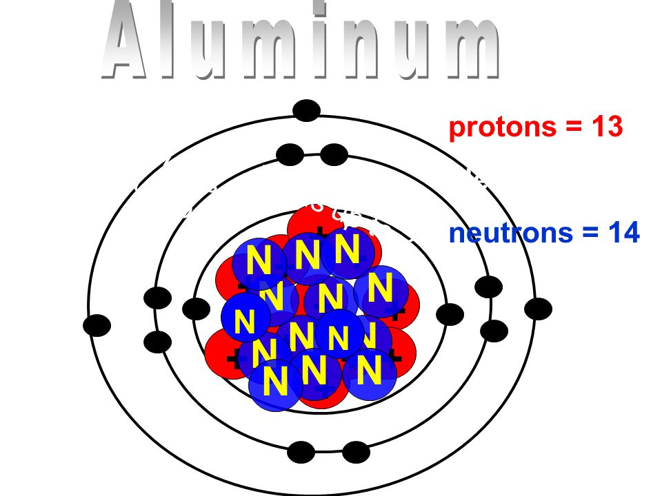 + N N N N N N N N N N N N Aluminum N N protons = 13 electrons = 13