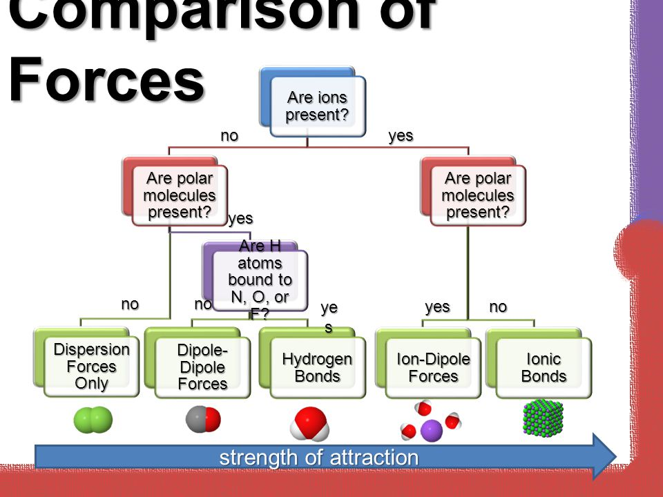 Comparison of Forces strength of attraction Are ions present
