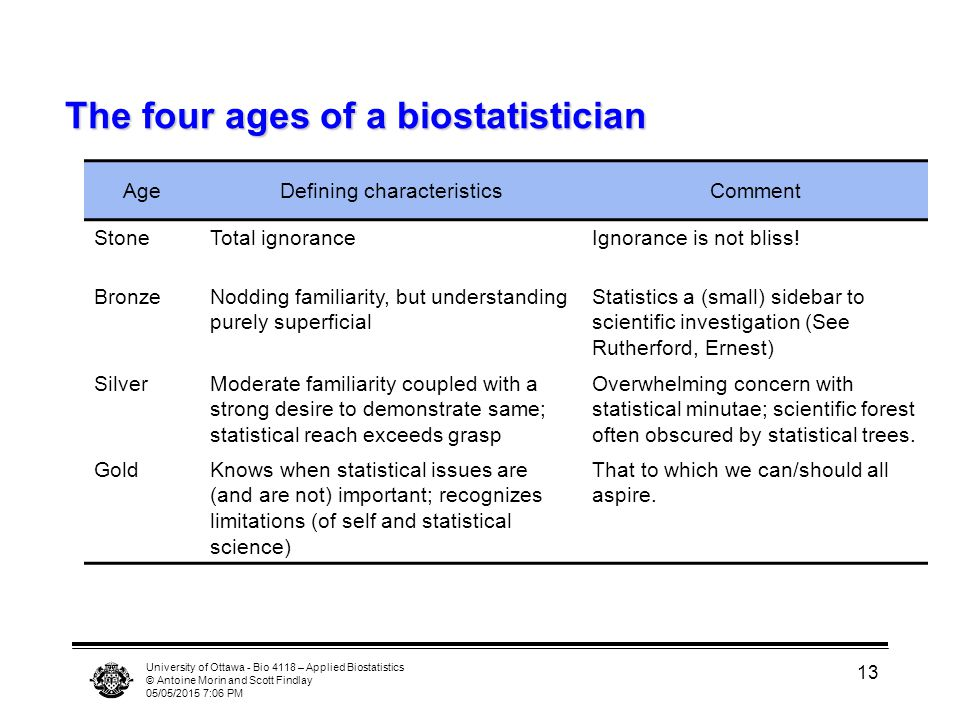 The four ages of a biostatistician
