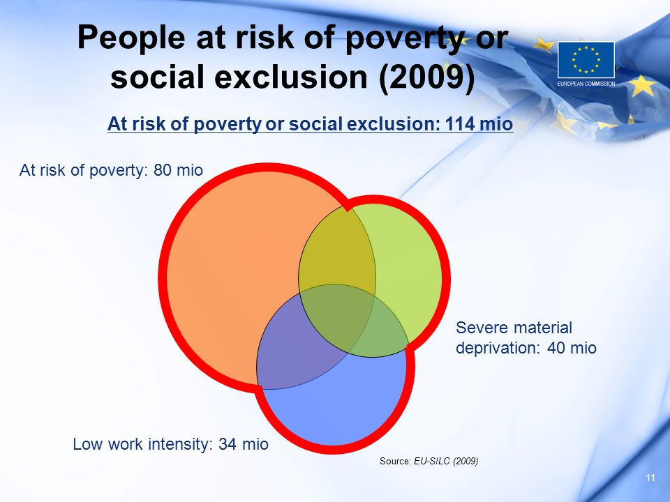 80 million at risk of poverty: 1 in 6 Europeans