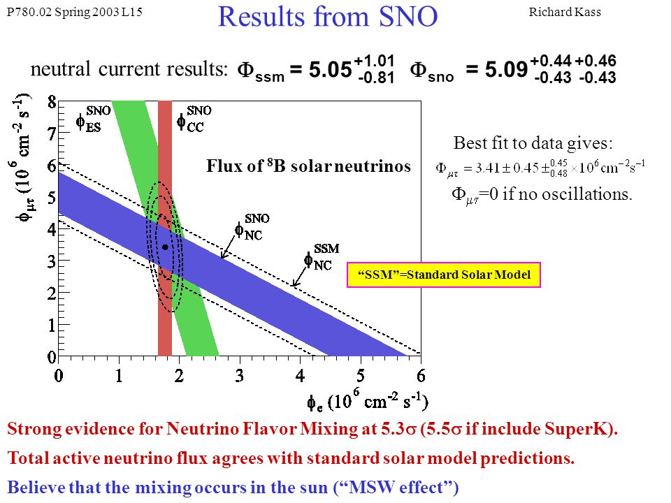 Results from SNO neutral current results: Fssm = 5.05 Fsno = 5.09