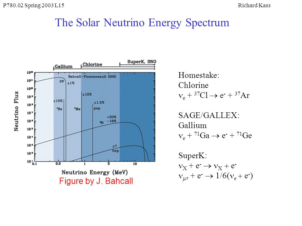 The Solar Neutrino Energy Spectrum