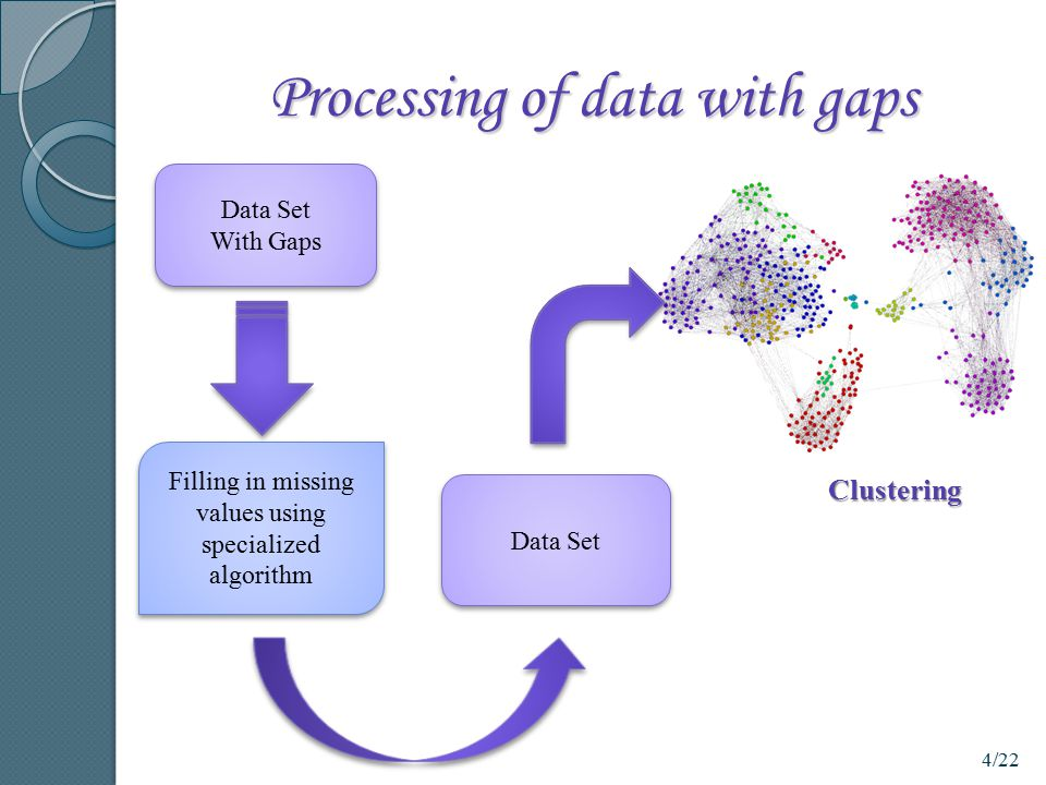 Processing of data with gaps
