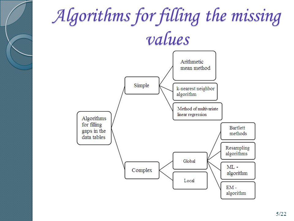 Algorithms for filling the missing values