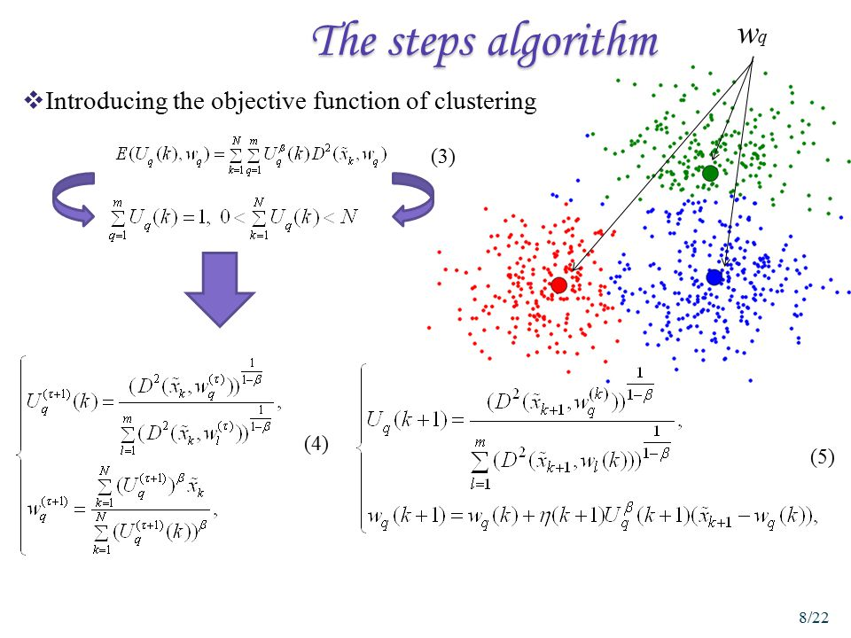 The steps algorithm wq Introducing the objective function of clustering (3) (4) (5)