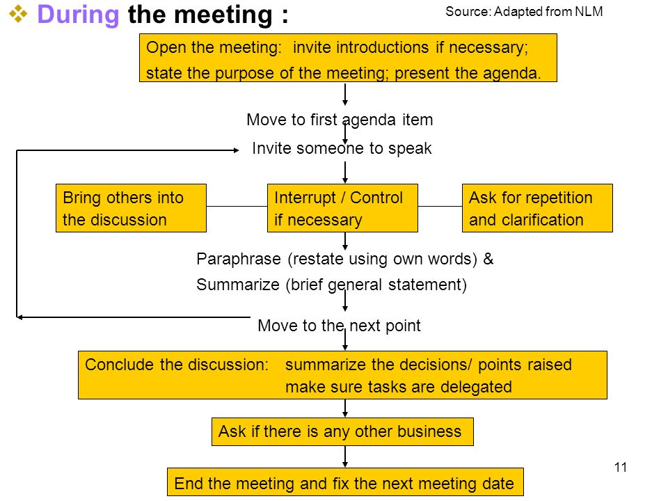 Open the meeting: invite introductions if necessary; state the purpose of the meeting; present the agenda.